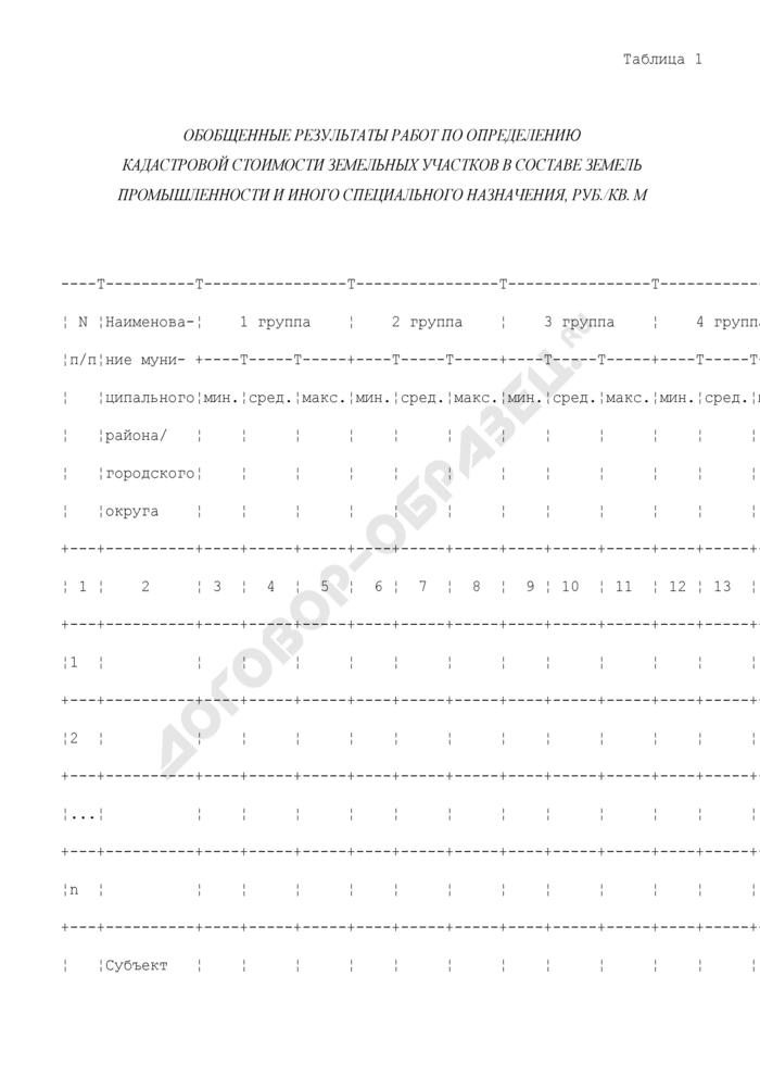 Обобщенные результаты работ по определению кадастровой стоимости земельных участков в составе земель промышленности и иного специального назначения. Страница 1