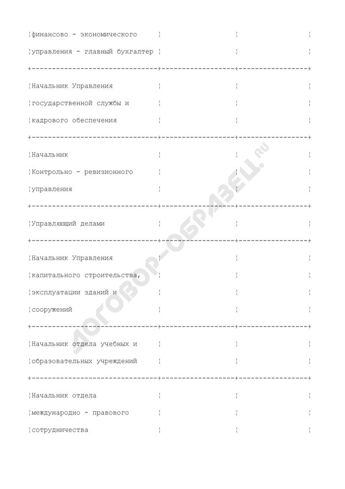 Образец листа согласования проекта приказа генерального директора и приложения(ий). Страница 2