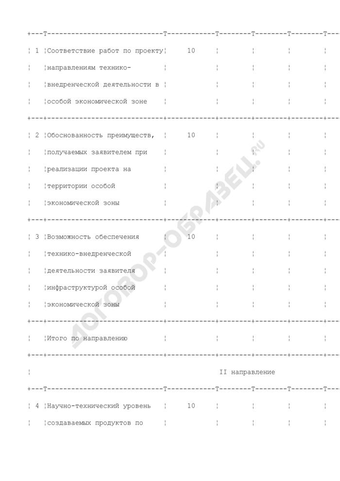Образец экспертной оценки бизнес-плана коммерческой организации/индивидуального предпринимателя, представленного для заключения соглашения о ведении технико-внедренческой деятельности в особой экономической зоне технико-внедренческого типа на территории субъекта Российской Федерации. Страница 2