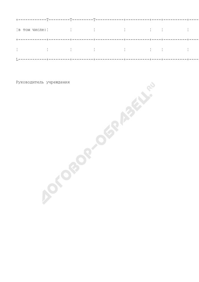 Образцы и типовые формы документов, сформированные в результате исполнения государственной функции по осуществлению контроля и координации за деятельностью государственных бюджетных учреждений Московской области. Прогноз продукции, закупаемой для государственных нужд за счет внебюджетных источников. Страница 2