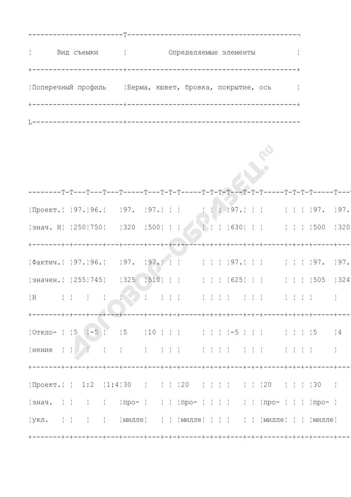 Образцы исполнительной съемки законченных конструктивных элементов (исполнительные чертежи). Форма N Ф-8. Страница 3
