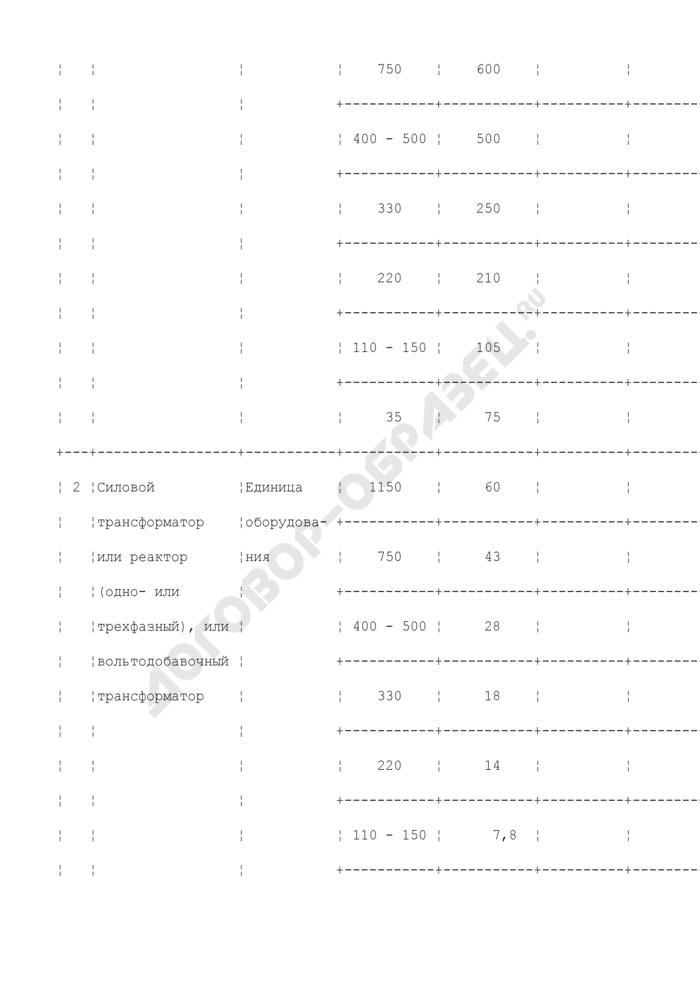 Объем подстанций 35 - 1150 кВ, трансформаторных подстанций (ТП), комплексных трансформаторных подстанций (КТП) и распределительных пунктов (РП) 0,4 - 20 кВ в условных единицах (таблица N П2.2). Страница 2