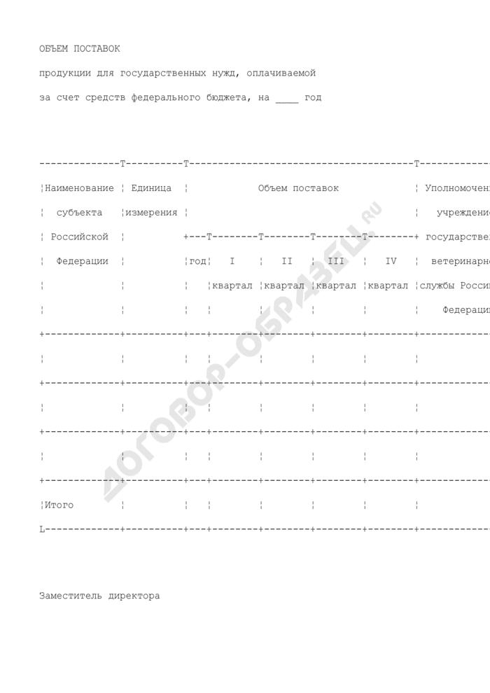 Объем поставок продукции для государственных нужд, оплачиваемой за счет средств федерального бюджета (образец). Страница 1