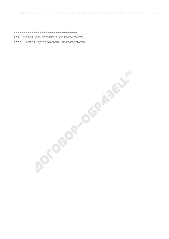 Объемы бюджетных ассигнований по главным распорядителям бюджетных средств Луховицкого муниципального района Московской области. Страница 2