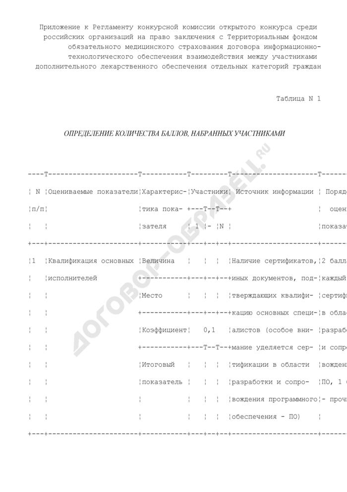 Определение количества баллов, набранных участниками конкурса среди российских организаций на право заключения с территориальным фондом обязательного медицинского страхования договора информационно-технологического обеспечения взаимодействия между участниками дополнительного лекарственного обеспечения отдельных категорий граждан. Страница 1