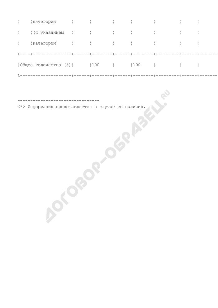 Организация наблюдения за проведением единого государственного экзамена на этапе государственной (итоговой) аттестации (июньская волна). Форма N 5. Страница 3