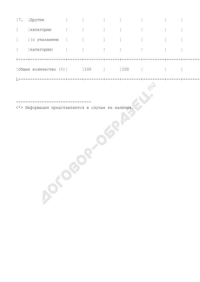 Организация наблюдения за проведением единого государственного экзамена в ППЭ на этапе вступительных испытаний в вузы (ссузы) (июльская волна). Форма N 8. Страница 3