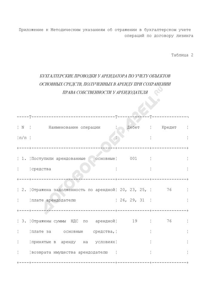 Бухгалтерские проводки у арендатора по учету объектов основных средств, полученных в аренду при сохранении права собственности у арендодателя. Страница 1