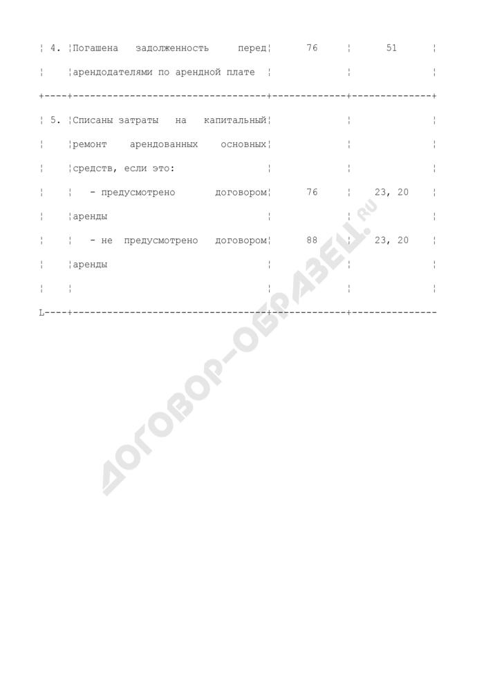 Бухгалтерские проводки у арендатора по учету объектов основных средств, полученных в аренду при сохранении права собственности у арендодателя. Страница 2