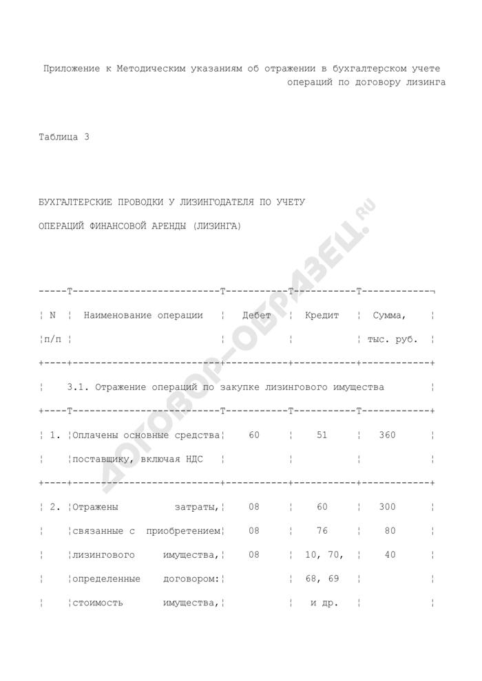 Бухгалтерские проводки у лизингодателя по учету операций финансовой аренды (лизинга). Страница 1
