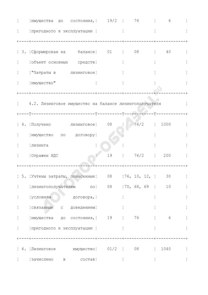 Бухгалтерские проводки у лизингополучателя по учету операций финансовой аренды (лизинга). Страница 2