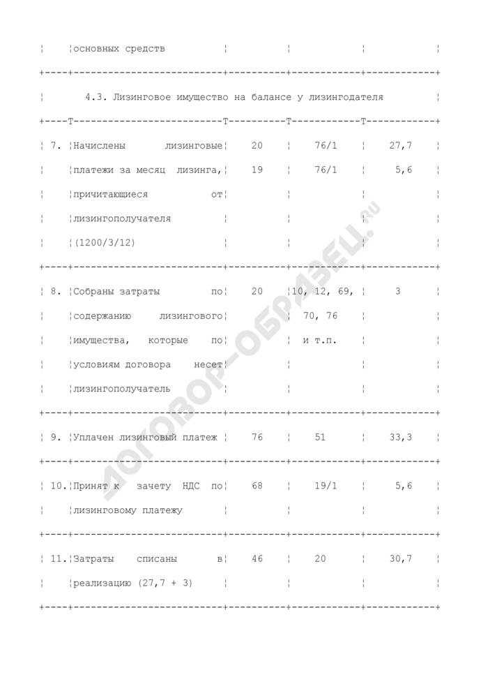 Бухгалтерские проводки у лизингополучателя по учету операций финансовой аренды (лизинга). Страница 3