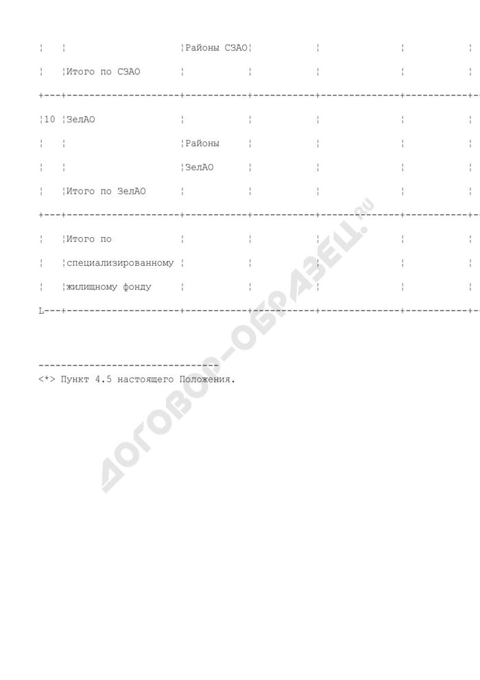 Отчетный баланс жилищного фонда, находящегося в собственности города Москвы. Форма N ОБ-5. Страница 3