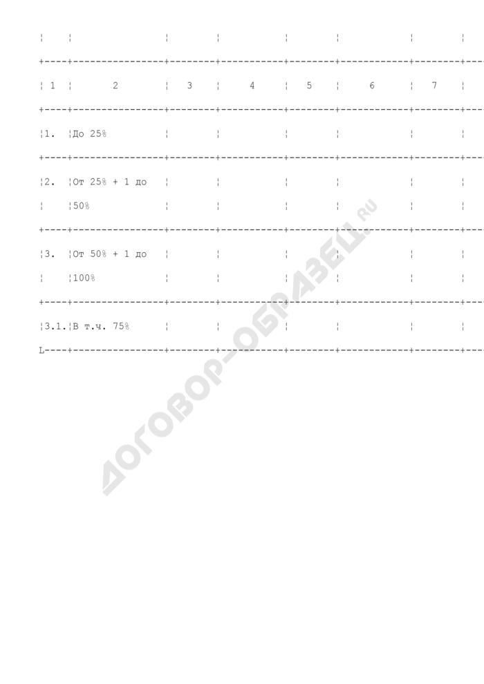 Отчетный баланс пакетов акций, вкладов и долей города Москвы в хозяйственных обществах. Страница 2