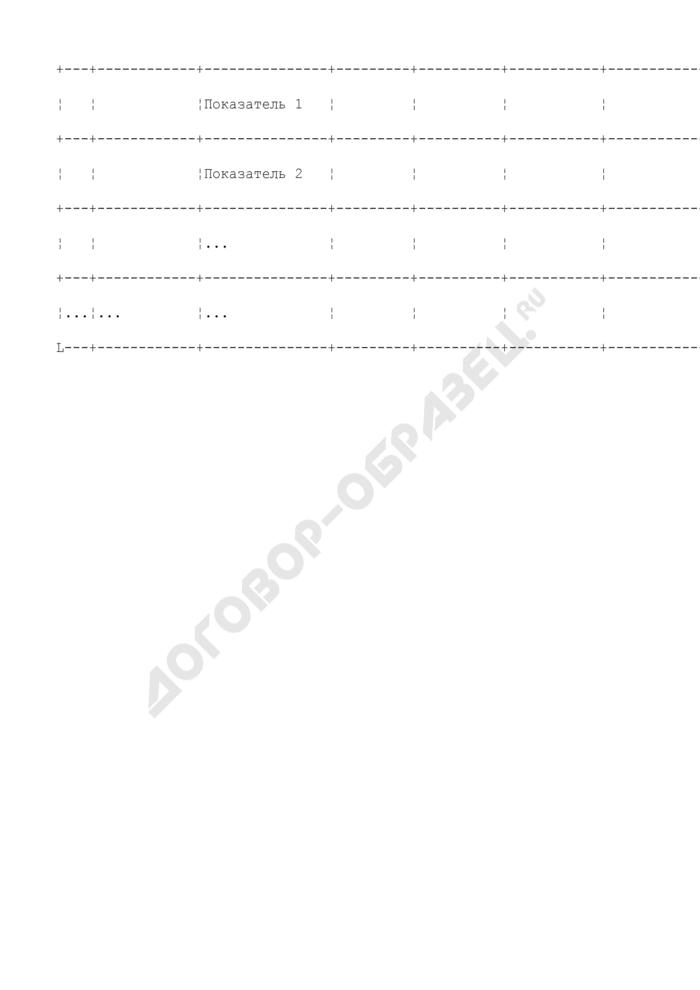 Оценка результатов реализации долгосрочной целевой программы г. Серпухова Московской области за год. Страница 2
