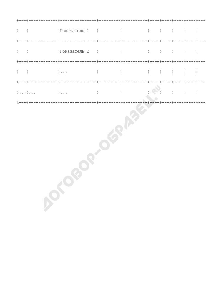 Оценка результатов реализации долгосрочной целевой программы г. Серпухова Московской области. Страница 2