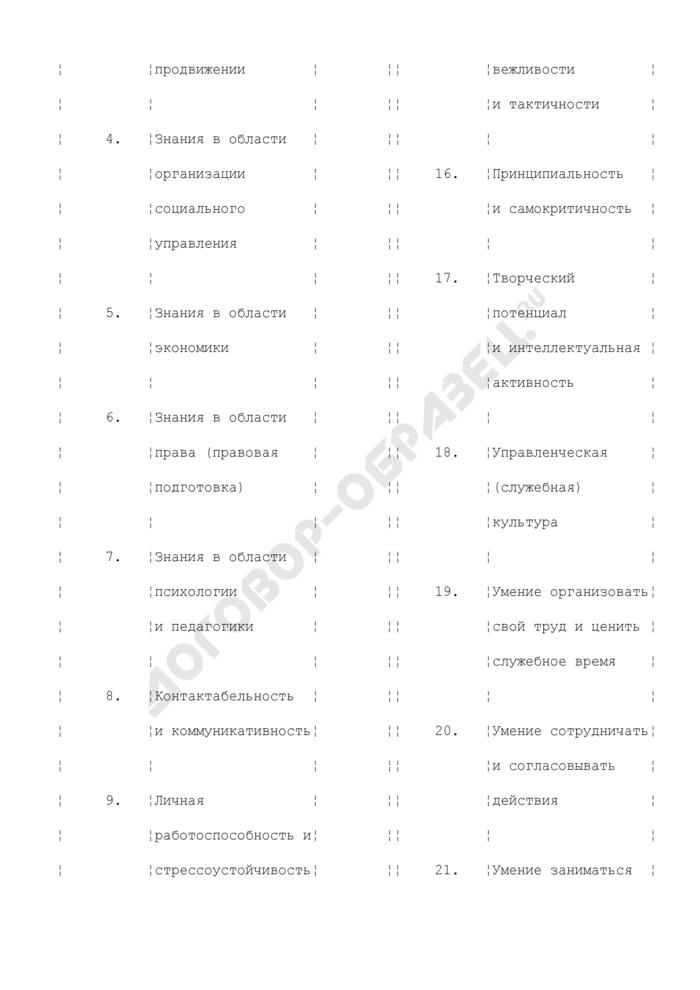 Оценочный лист (лист экспертных оценок). Страница 2