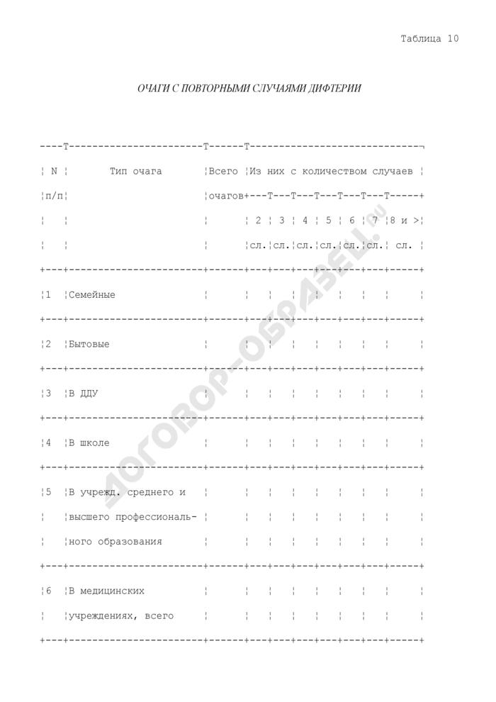 Очаги с повторными случаями дифтерии. Страница 1