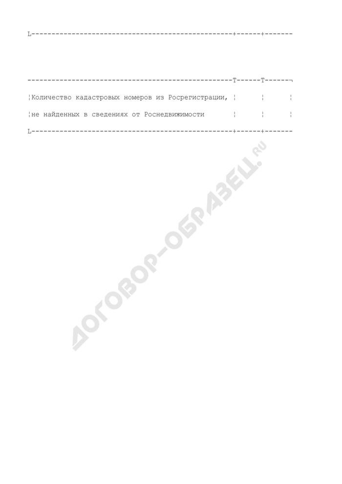 Ошибки ФЛК сведений Росрегистрации на региональном уровне. Страница 2