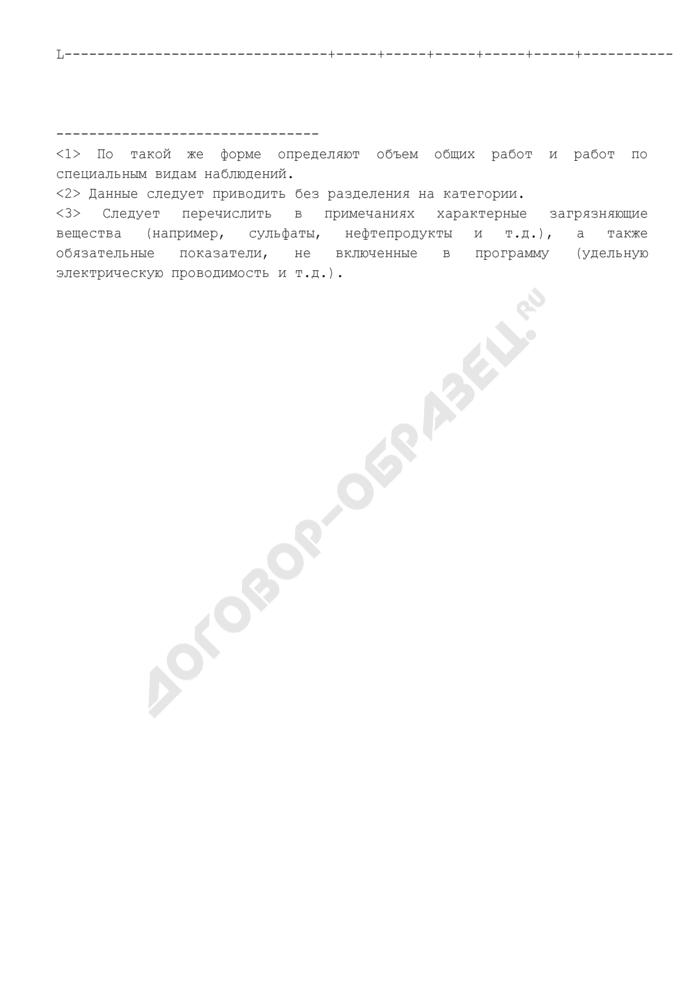 Параметры, характеризующие объем работ, выполняемых при режимных наблюдениях за загрязнением поверхностных вод суши (по гидрохимическим показателям) ГСН на территории деятельности ГУ УГМС. Страница 3