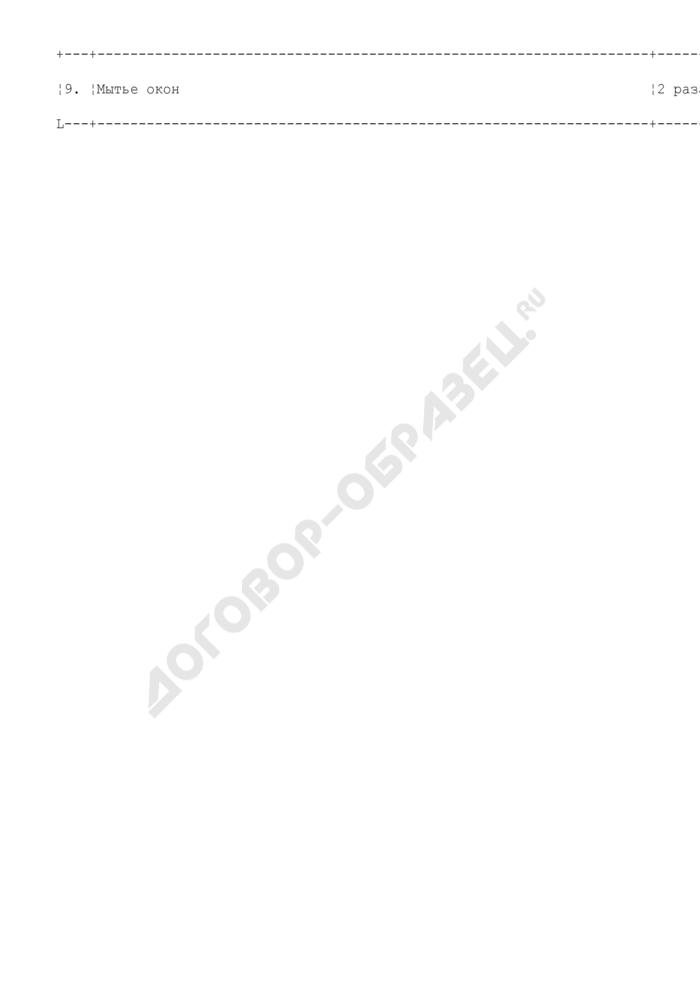 Периодичность основных работ, выполняемых при уборке помещений дежурного по подъезду (консьержки, охраны и т.п.) (приложение к форме N ЖНМ-96-01/7). Страница 2