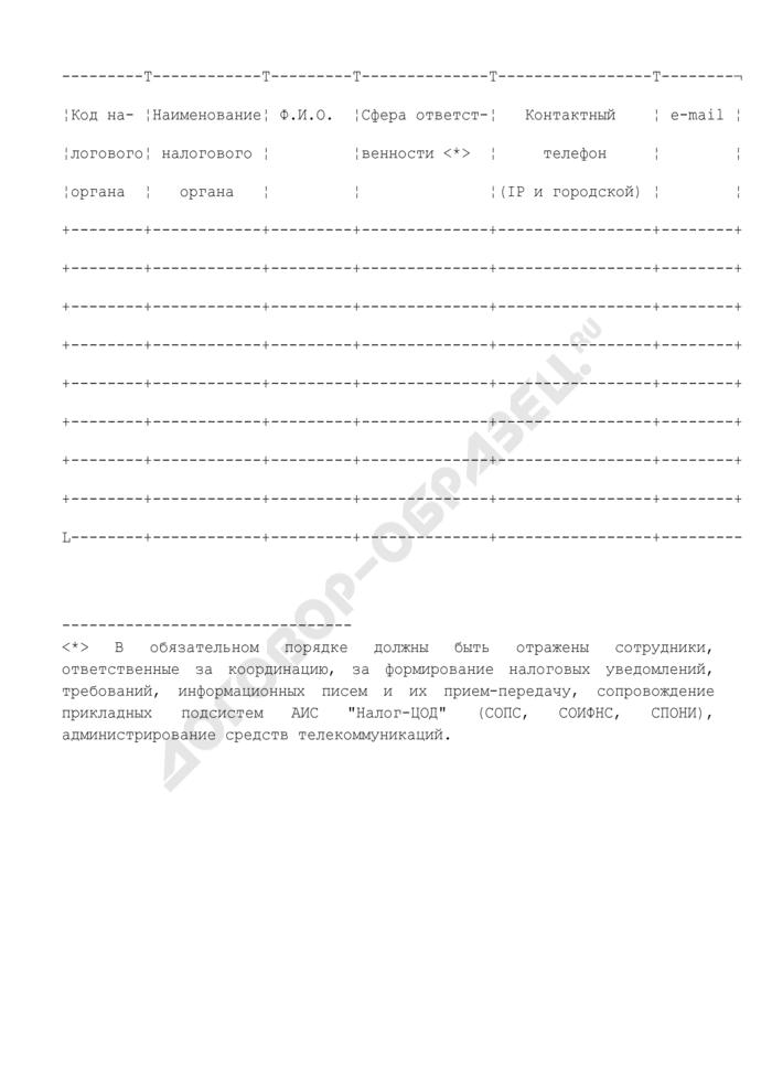 Письмо об обмене информацией о назначенных координаторах работ и ответственных лицах-исполнителях, непосредственно участвующих во взаимодействии между налоговыми органами г. Москвы и Межрегиональной инспекцией ФНС. Страница 1