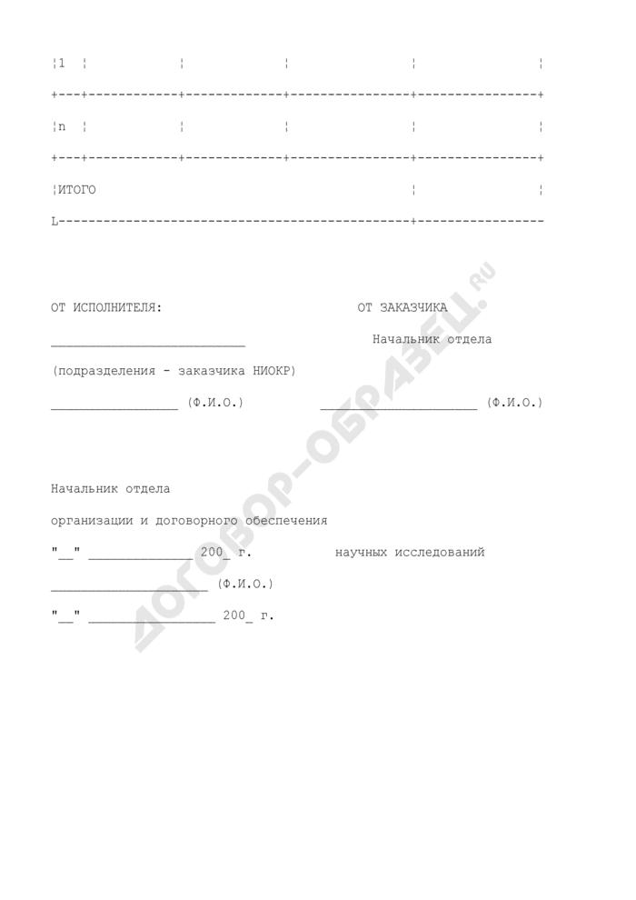 Плановая калькуляция затрат на научно-исследовательские и опытно-конструкторские работы (приложение к контракту на выполнение научно-исследовательских и опытно-конструкторских работ (поставку готовой научно-технической продукции)). Страница 2