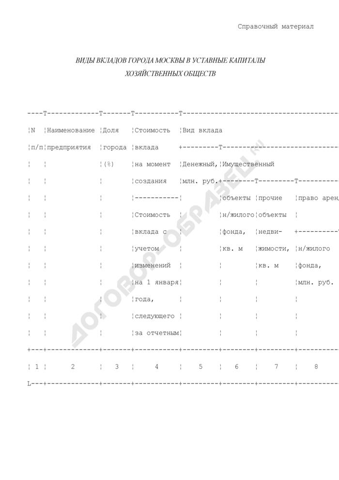 Виды вкладов города Москвы в уставные капиталы хозяйственных обществ. Страница 1