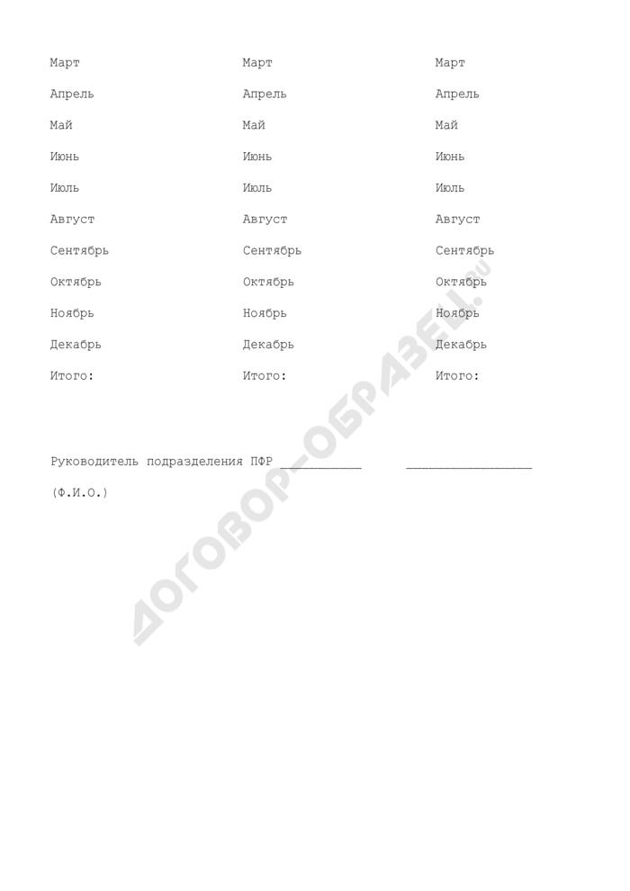 Подтверждение о дополнении лицевого счета застрахованного лица. Форма N ПЗ-12. Страница 3