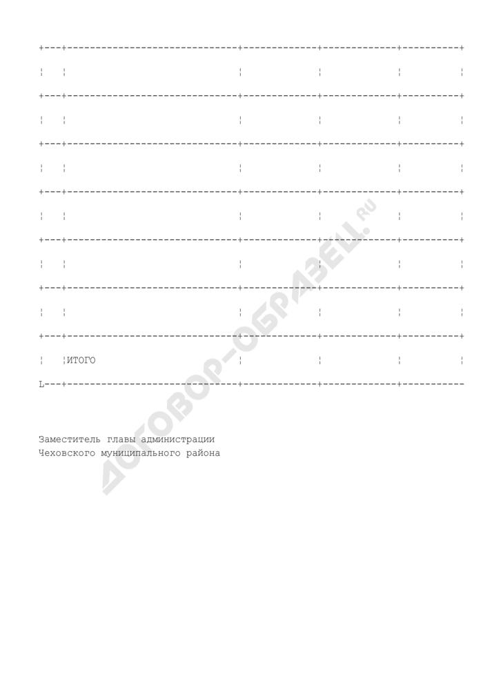 Порубочный билет на вырубку деревьев и кустарников, расположенных на землях Чеховского муниципального района Московской области. Страница 2