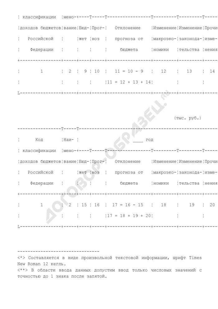 Пояснительная записка к факторному анализу прогноза поступлений доходов федерального бюджета Российской Федерации. Страница 2