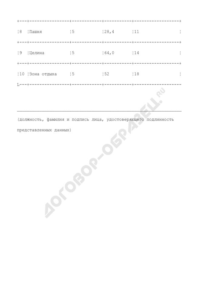 Пример заполнения средних значений мощностей доз гамма-излучения в различных точках населенного пункта. Страница 2