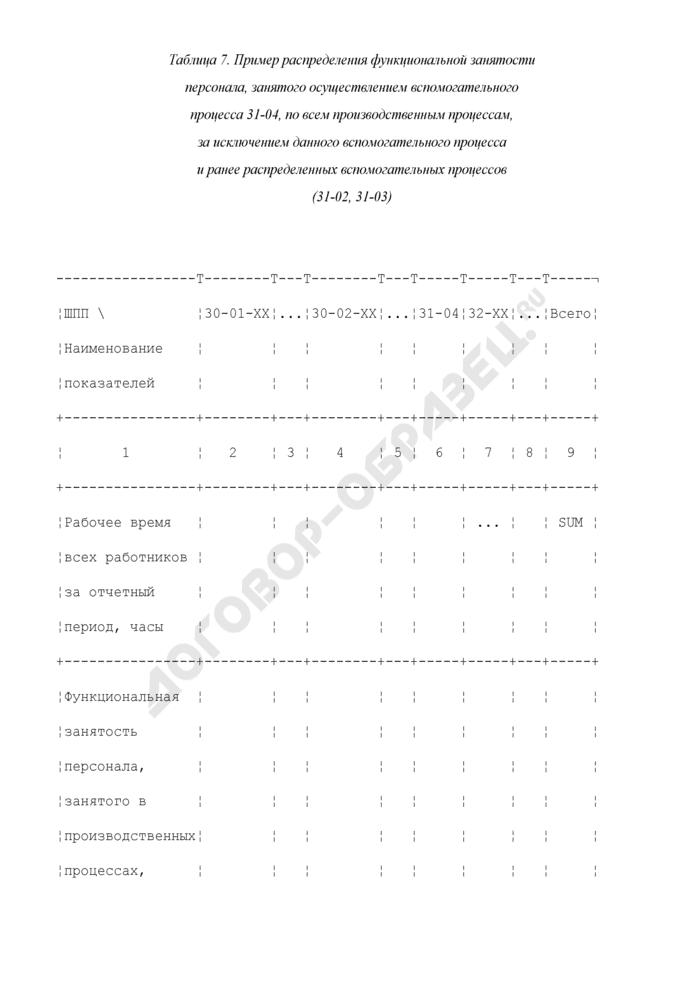 Пример распределения функциональной занятости персонала, занятого осуществлением вспомогательного процесса 31-04, по всем производственным процессам, за исключением данного вспомогательного процесса и ранее распределенных вспомогательных процессов (31-02, 31-03) (таблица 7). Страница 1