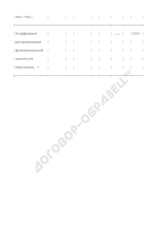 Пример распределения функциональной занятости персонала, занятого осуществлением вспомогательного процесса 31-04, по всем производственным процессам, за исключением данного вспомогательного процесса и ранее распределенных вспомогательных процессов (31-02, 31-03) (таблица 7). Страница 2