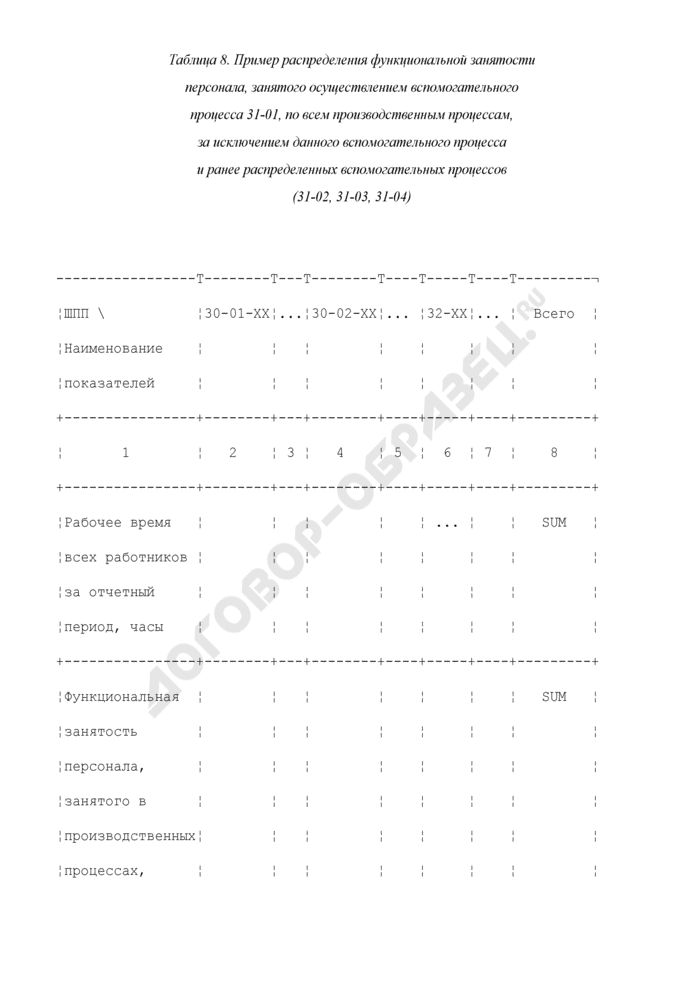 Пример распределения функциональной занятости персонала, занятого осуществлением вспомогательного процесса 31-01, по всем производственным процессам, за исключением данного вспомогательного процесса и ранее распределенных вспомогательных процессов (31-02, 31-03, 31-04) (таблица 8). Страница 1
