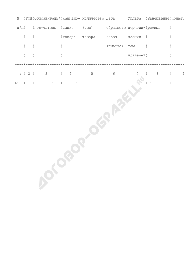 Примерная форма карточки учета уплаты периодических платежей. Страница 2