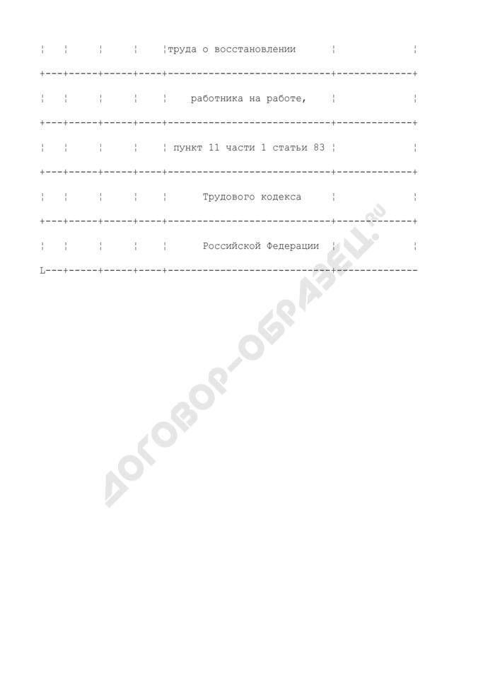 Примерная формулировка записи в трудовую книжку, связанной с прекращением трудового договора по обстоятельствам, не зависящим от воли сторон (отмена (признание незаконным) решения государственной инспекции труда о восстановлении работника на работе, п. 11 ч. 1 ст. 83 ТК РФ). Страница 2