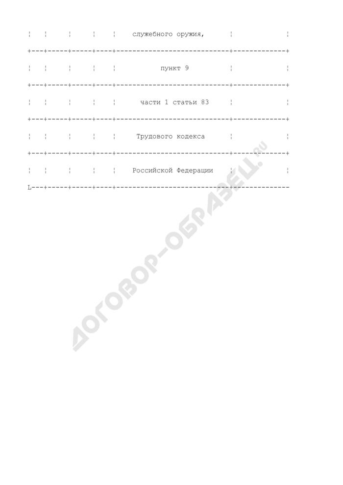Примерная формулировка записи в трудовую книжку, связанной с прекращением трудового договора по обстоятельствам, не зависящим от воли сторон (истечение срока действия, лишение разрешения на ношение и хранение служебного оружия на срок более двух месяцев, п. 9 ч. 1 ст. 83 ТК РФ). Страница 2