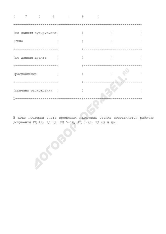 Проверка доходов от долевого участия в других организациях. Страница 3