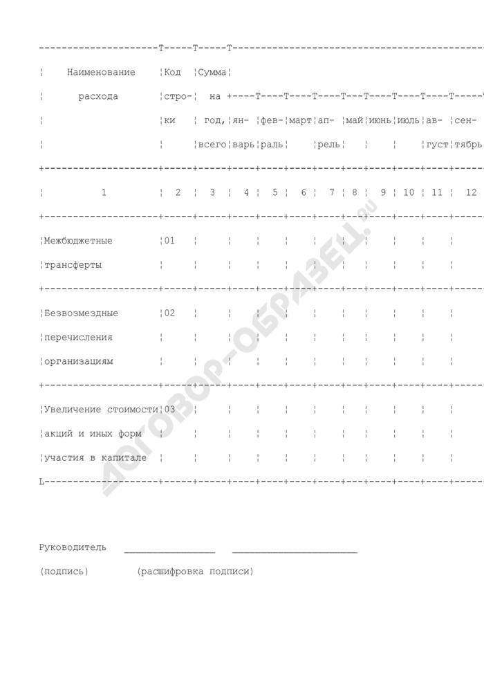 Прогноз отдельных кассовых выплат по расходам федерального бюджета в текущем финансовом году по Минсельхозу России. Страница 1