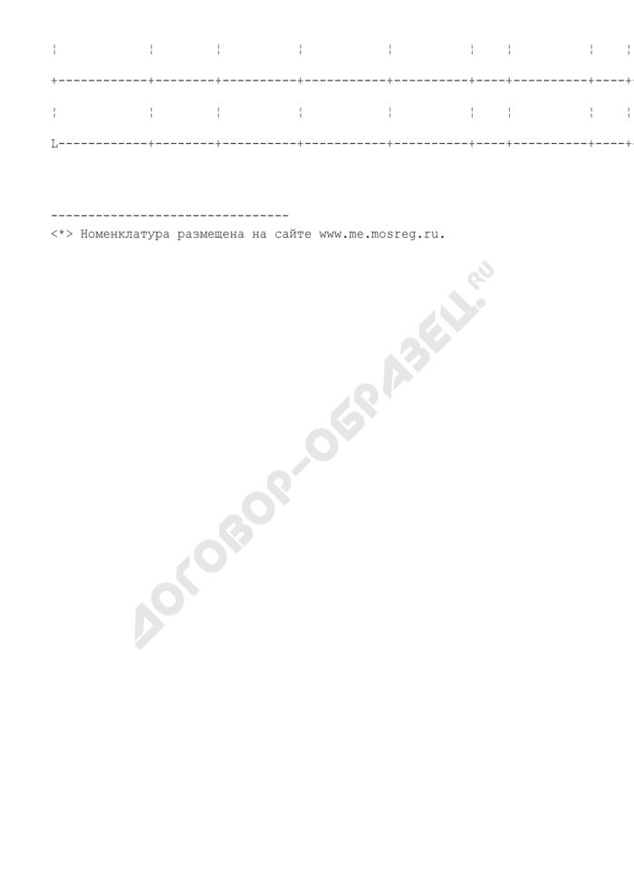Прогноз продукции, закупаемой для государственных нужд за счет средств бюджета Московской области на 2009 год. Страница 2