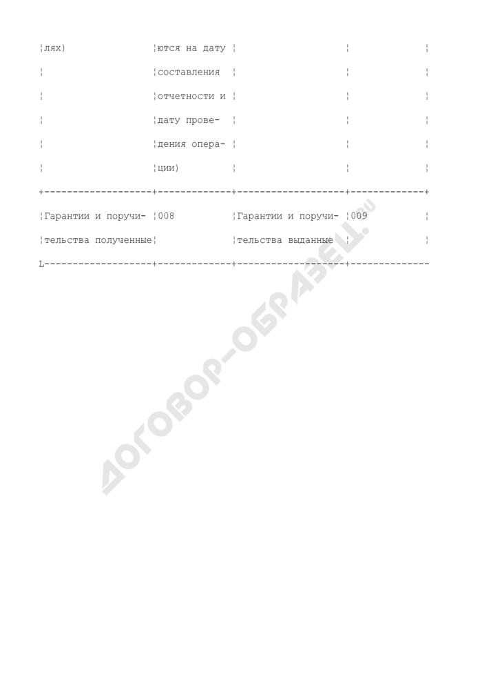 Группировка статей балансового отчета участников группы - некредитных организаций в целях составления отчета об открытых валютных позициях банковской/консолидированной группы. Страница 3