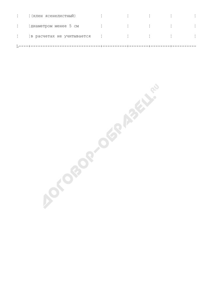 Действительная восстановительная стоимость деревьев для расчета компесационной стоимости убытков от повреждения или уничтожения зеленых насаждений на территории городского округа Черноголовка Московской области. Страница 2