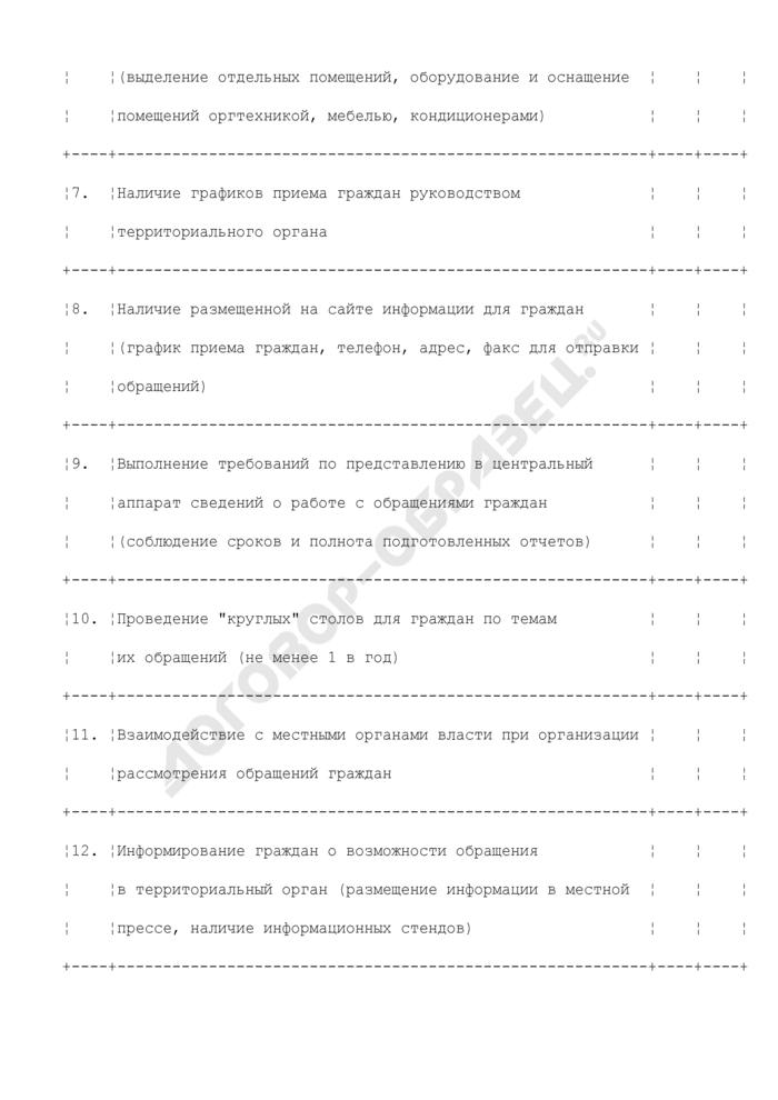 Работа с обращениями граждан и со средствами массовой информации в органах Федеральной службы по экологическому, технологическому и атомному надзору. Страница 2