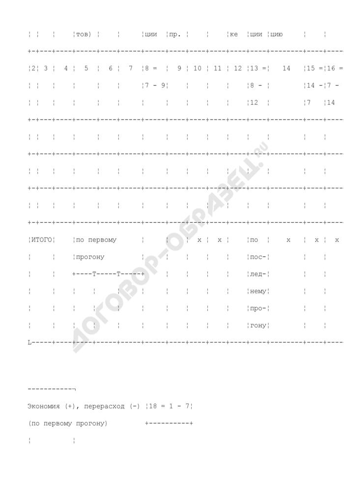 Рапортичка о расходе листовой бумаги. Форма N 11-б. Страница 2