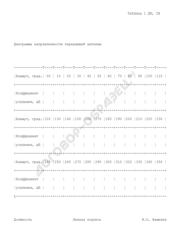 Диаграмма направленности передающей антенны (приложение к исходным данным для подготовки заключения экспертизы возможности использования РЭС и их электромагнитной совместимости с действующими и планируемыми для использования радиоэлектронными средствами для радиовещательной станции ДВ, СВ диапазона. форма N ИД-ДВ, СВ). Страница 1