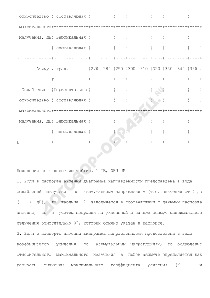 Диаграмма направленности передающей антенны (приложение к исходным данным для подготовки заключения экспертизы возможности использования РЭС и их электромагнитной совместимости с действующими и планируемыми для использования радиоэлектронными средствами для телевизионной станции или станции ОВЧ ЧМ вещания. форма N ИД-ТВ, ОВЧ ЧМ). Страница 2