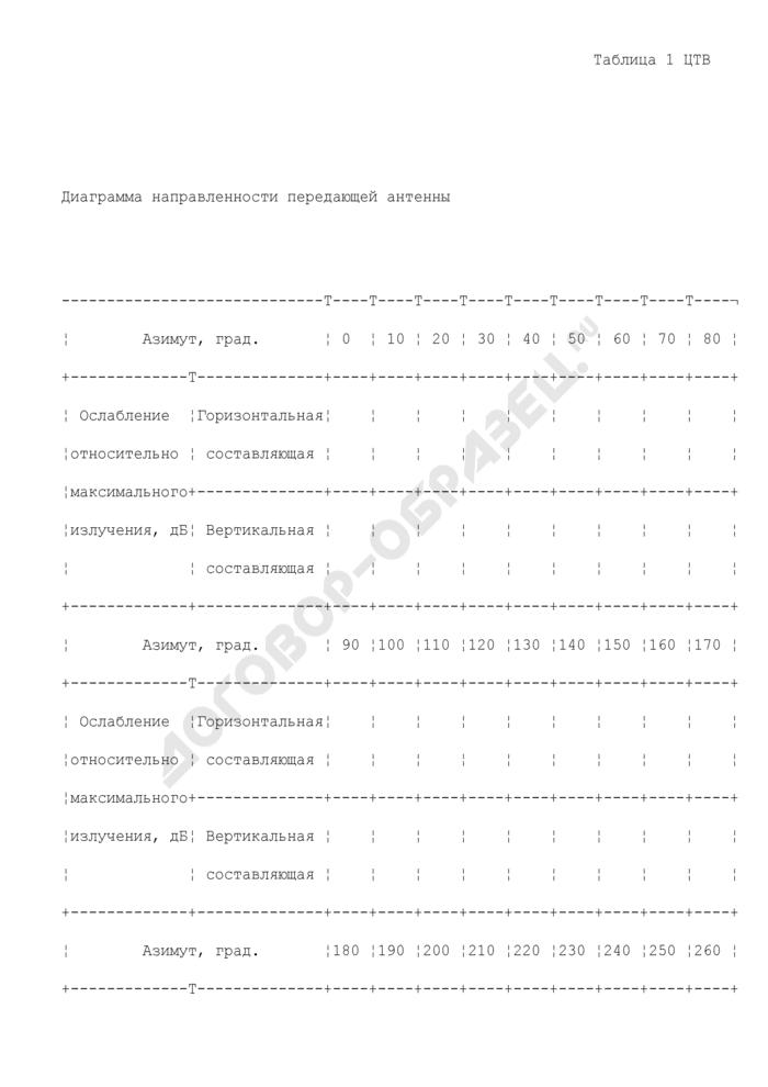 Диаграмма направленности передающей антенны (приложение к исходным данным для подготовки заключения экспертизы возможности использования РЭС и их электромагнитной совместимости с действующими и планируемыми для использования радиоэлектронными средствами для цифровой телевизионной станции. форма N ИД-ЦТВ). Страница 1