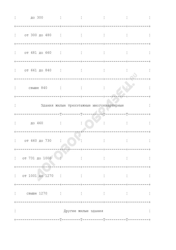 Распределение в жилищном фонде региона характерных групп жилых зданий (домов) с потреблением природного газа для индивидуального (поквартирного) отопления. Страница 3