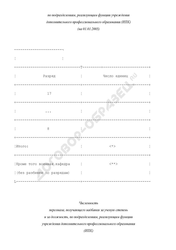 Распределение должностей и численности профессорско-преподавательского состава по разрядам оплаты труда, численность персонала, получающего надбавки за ученую степень и за должность по подразделениям, реализующим функции учреждения дополнительного профессионального образования (ИПК). Страница 2